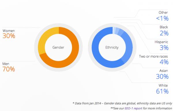 статистика персонала Google
